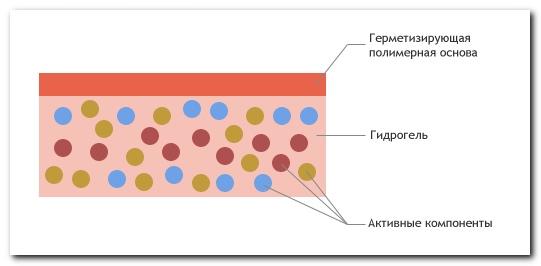 состав нанопластыря