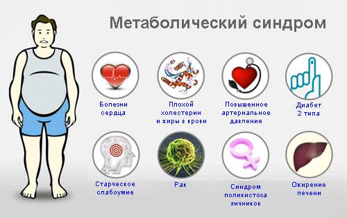 метаболический синдром