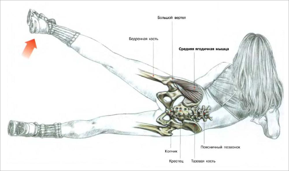 упражнение при тендините отводящей мышцы