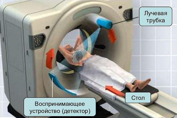 Чем отличается диагностика МРТ от МСКТ